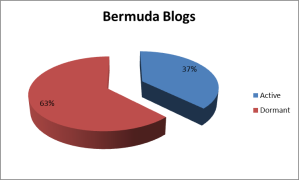 Active to dormant Bermuda blogs as of end of 2013.