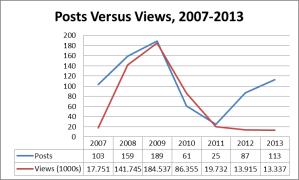 CAF Stats 2007-2013
