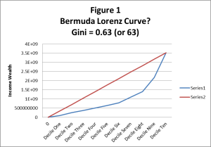 Figure One - Gini